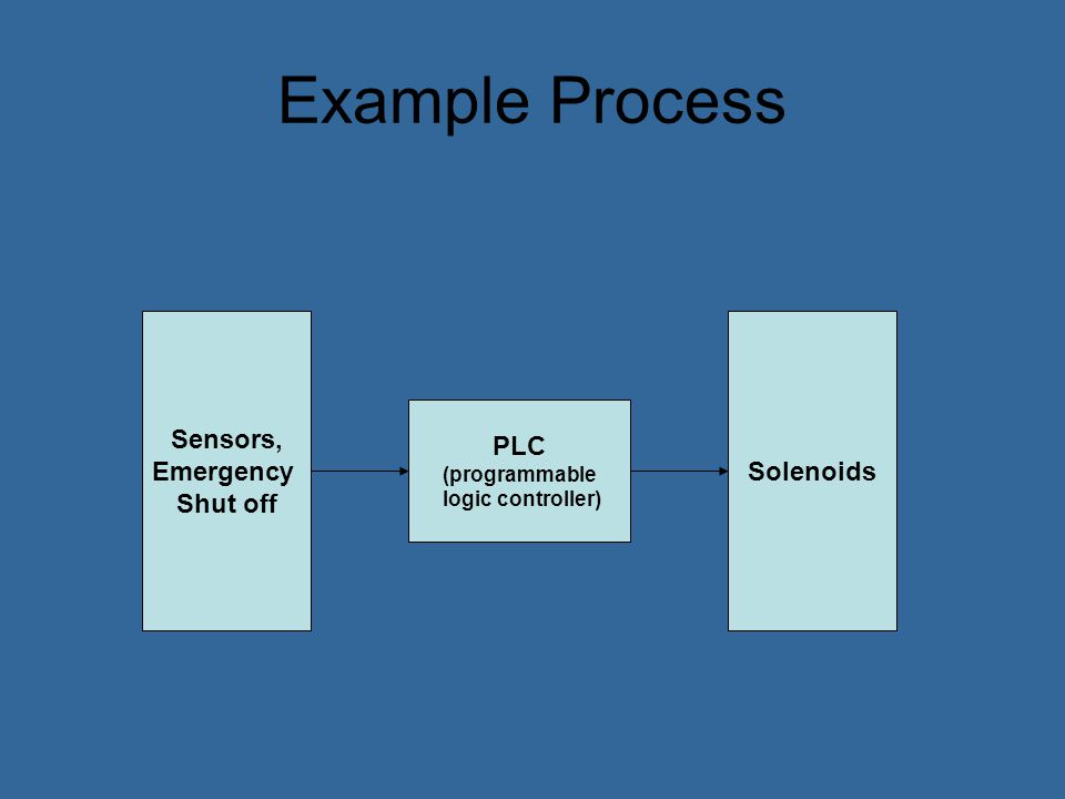 Example Process Sensors, Emergency Shut off Solenoids PLC