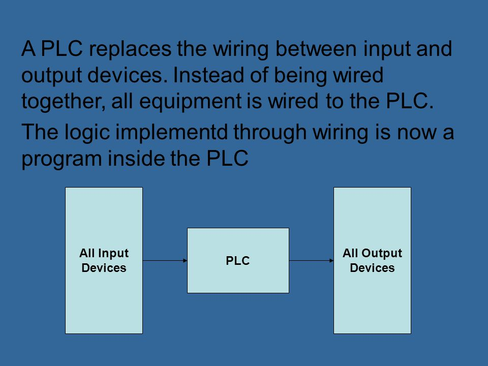 The logic implementd through wiring is now a program inside the PLC