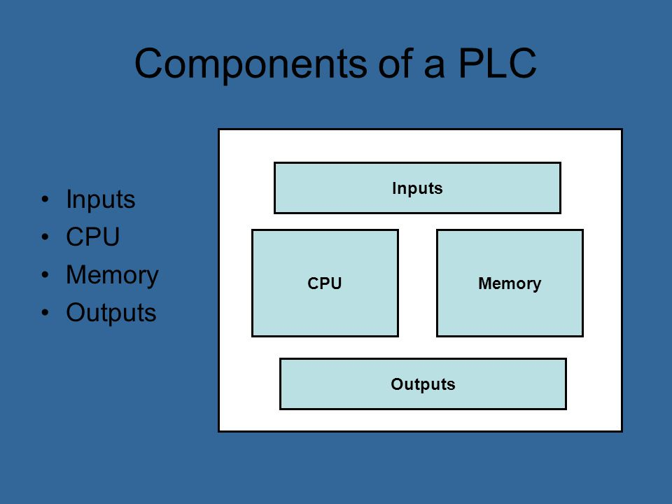Components of a PLC Inputs CPU Memory Outputs Inputs CPU Memory
