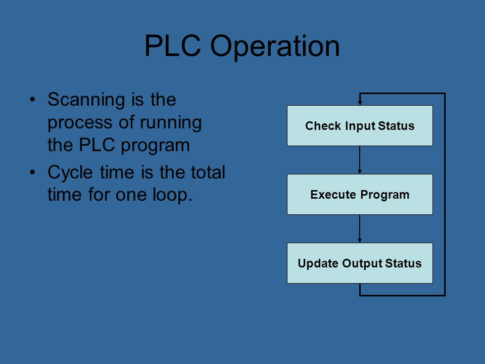 PLC Operation Scanning is the process of running the PLC program
