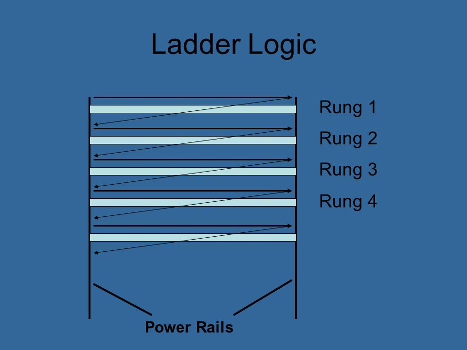 Ladder Logic Rung 1 Rung 2 Rung 3 Rung 4 Power Rails