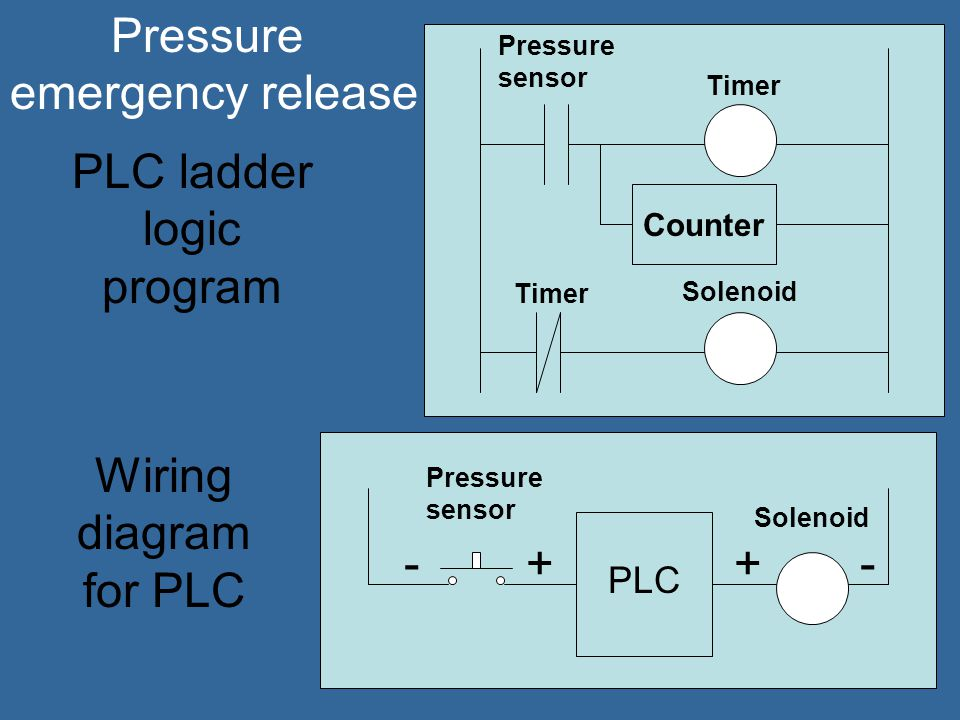 PLC ladder logic program