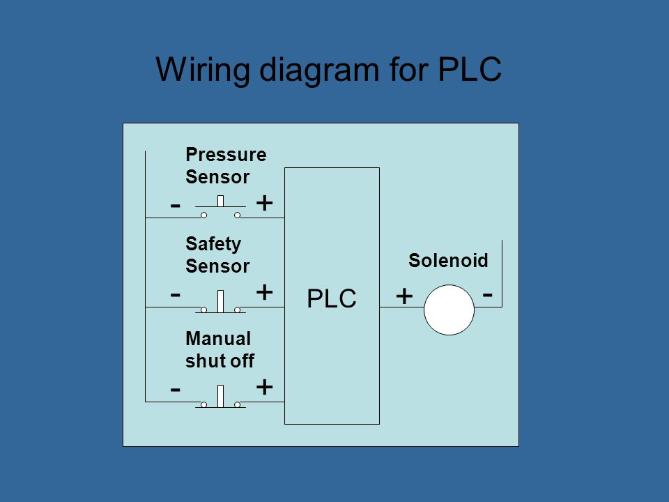 Wiring diagram for PLC - + - + - + - + PLC Pressure Sensor