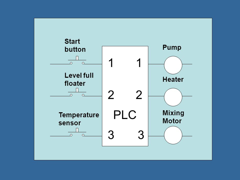 1 1 2 2 PLC 3 3 Start button Pump Level full floater Heater