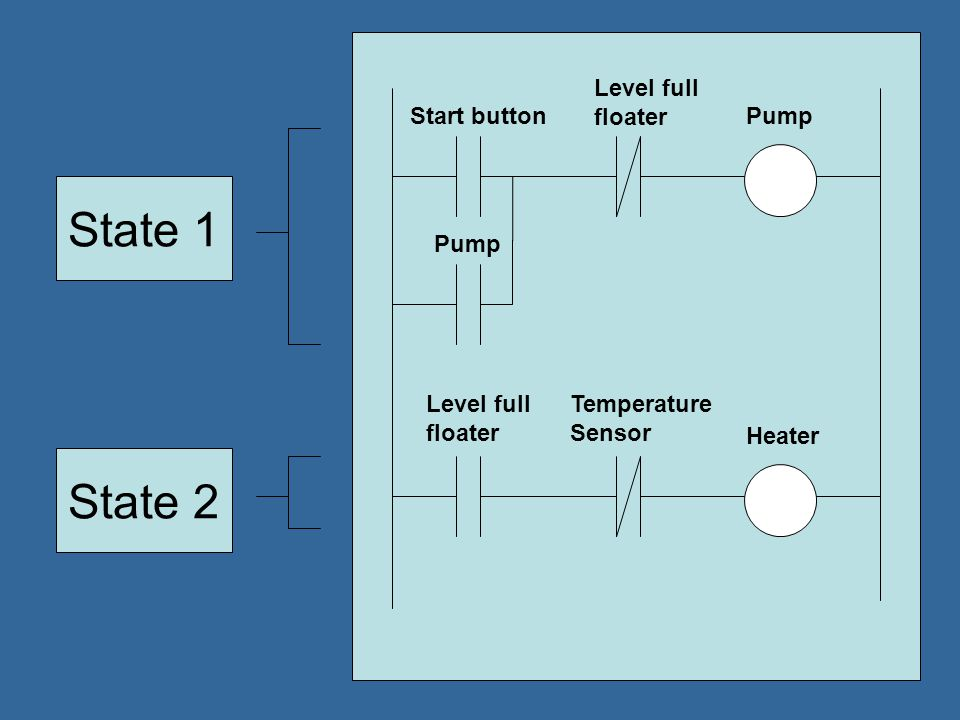 State 1 State 2 Level full floater Start button Pump Pump