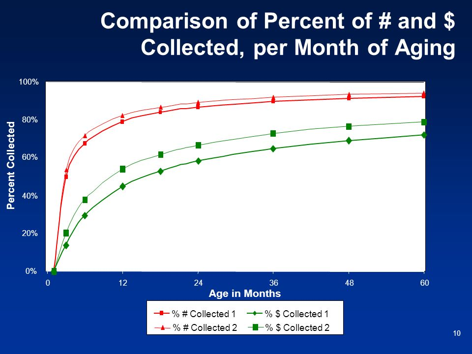 Comparison of Percent of # and $ Collected, per Month of Aging