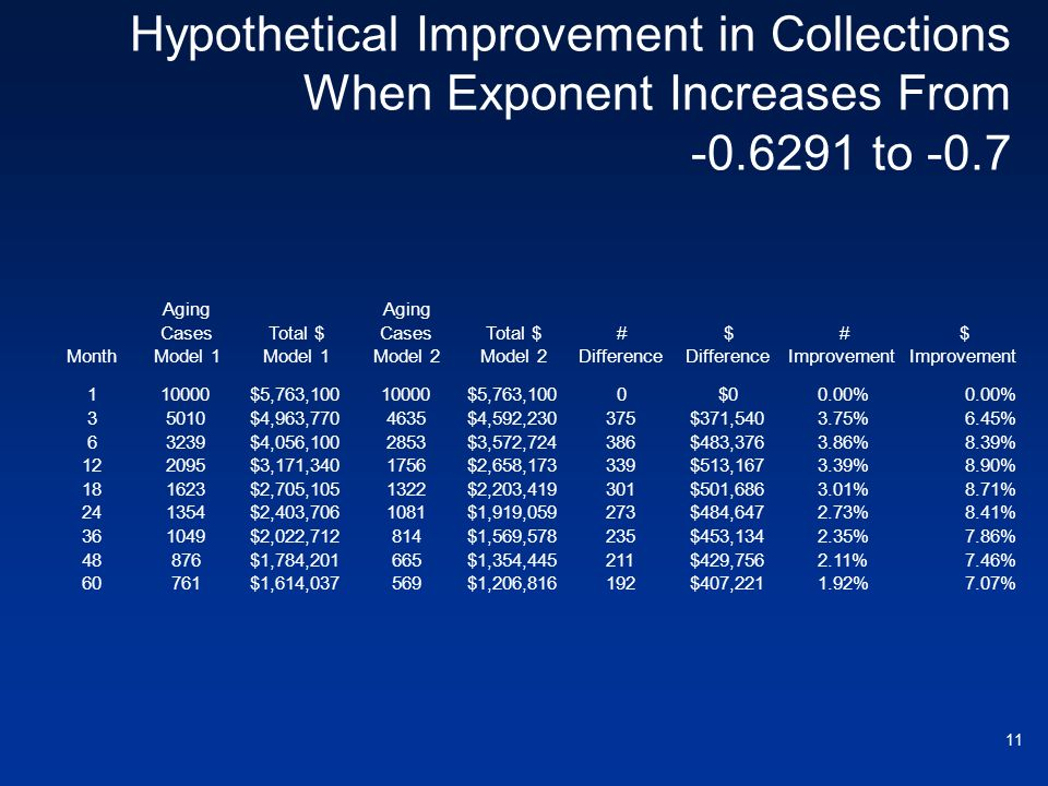 Hypothetical Improvement in Collections When Exponent Increases From -0.6291 to -0.7