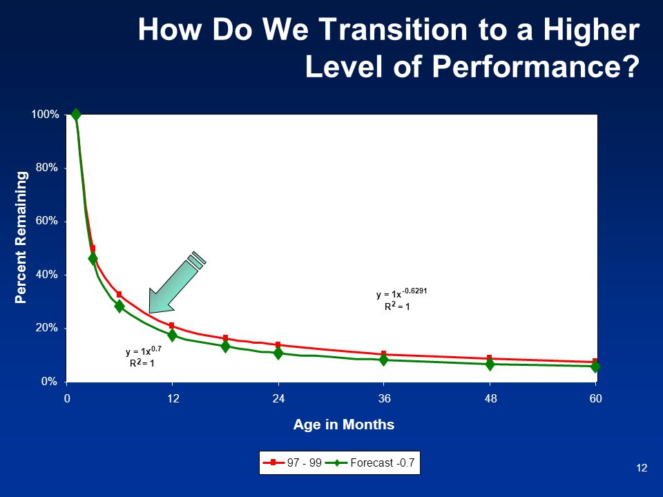 How Do We Transition to a Higher Level of Performance