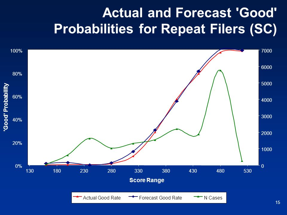 Actual and Forecast Good Probabilities for Repeat Filers (SC)