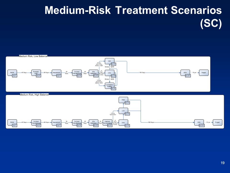 Medium-Risk Treatment Scenarios (SC)