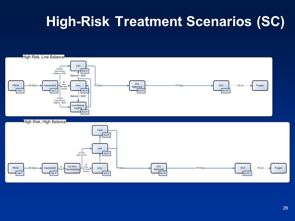High-Risk Treatment Scenarios (SC)