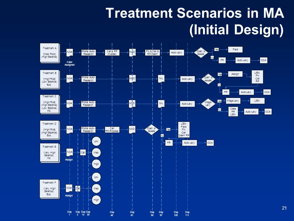 Treatment Scenarios in MA (Initial Design)