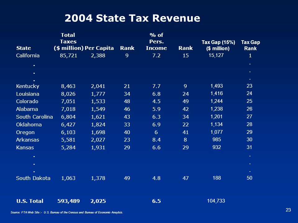 2004 State Tax Revenue . California 85,721 2,388 9 7.2 15 15,127 1