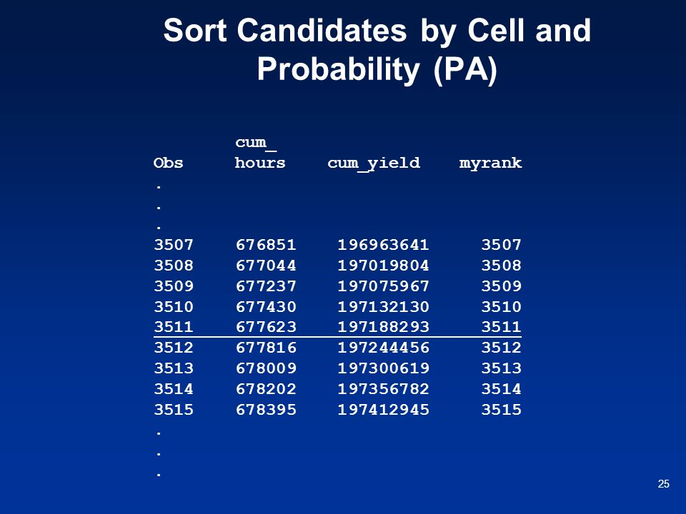 Sort Candidates by Cell and Probability (PA)
