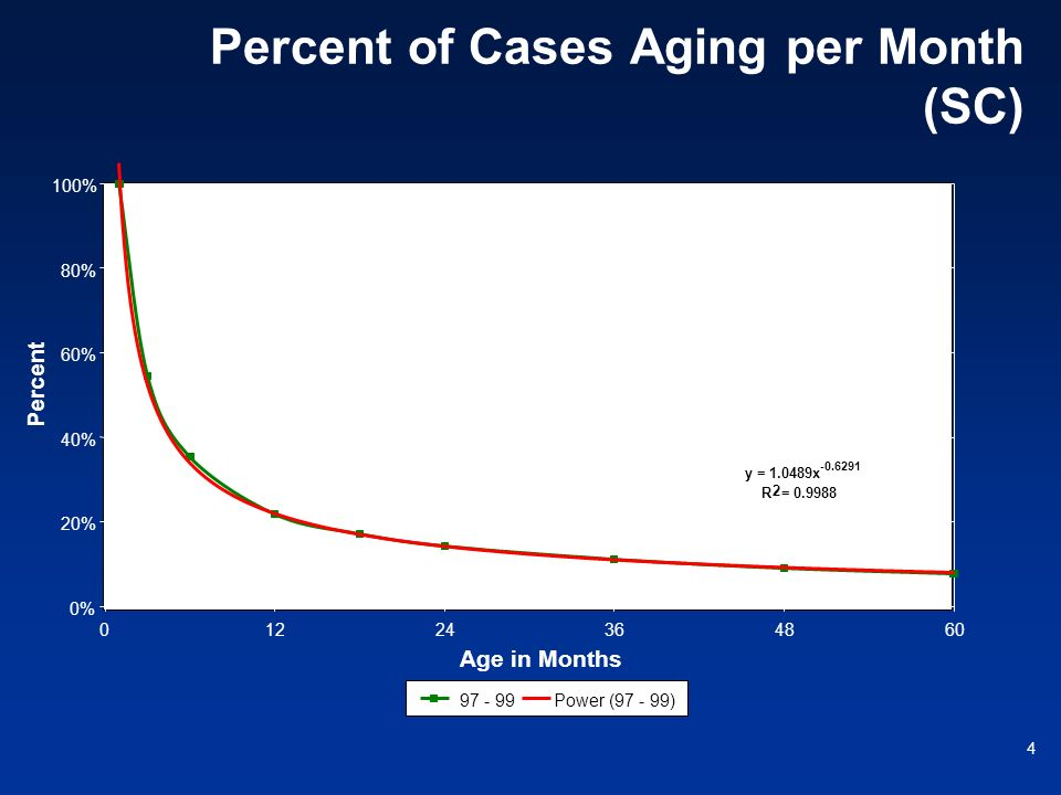 Percent of Cases Aging per Month (SC)