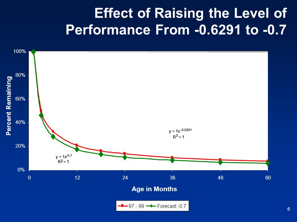 Effect of Raising the Level of Performance From -0.6291 to -0.7