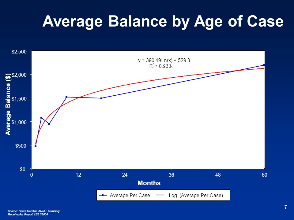 Average Balance by Age of Case