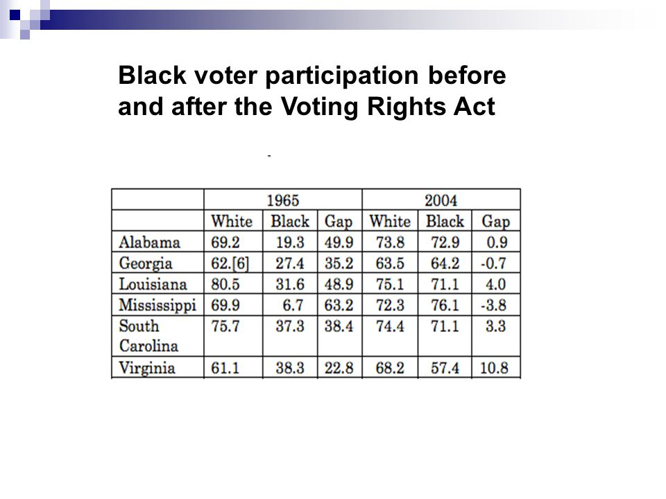 """an overview of the voting rights act in america Summary & analysis chief counsel for the naacp who worked to rid america of the """"separate but equal congress complied and passed the voting rights act in."""