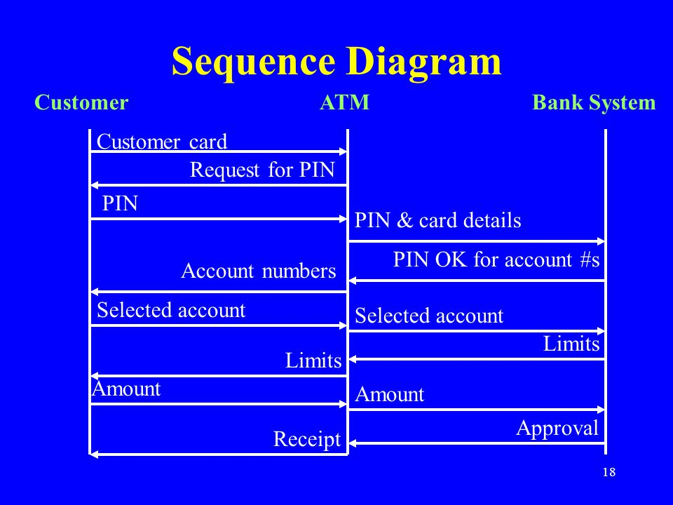 Lecture 8 Electronic Commerce Modelling Techniques Ppt