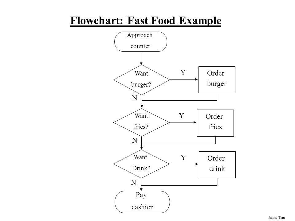 flowchart for goods ppb Start studying all key terms learn vocabulary activities that relate to the creation of goods and services through the a flowchart with time added on the.