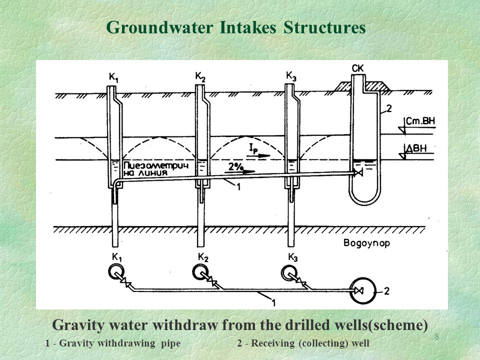Water Pipe Structures : Kinds of groundwater intakes general classification ppt