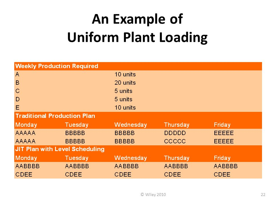 An Example of Uniform Plant Loading