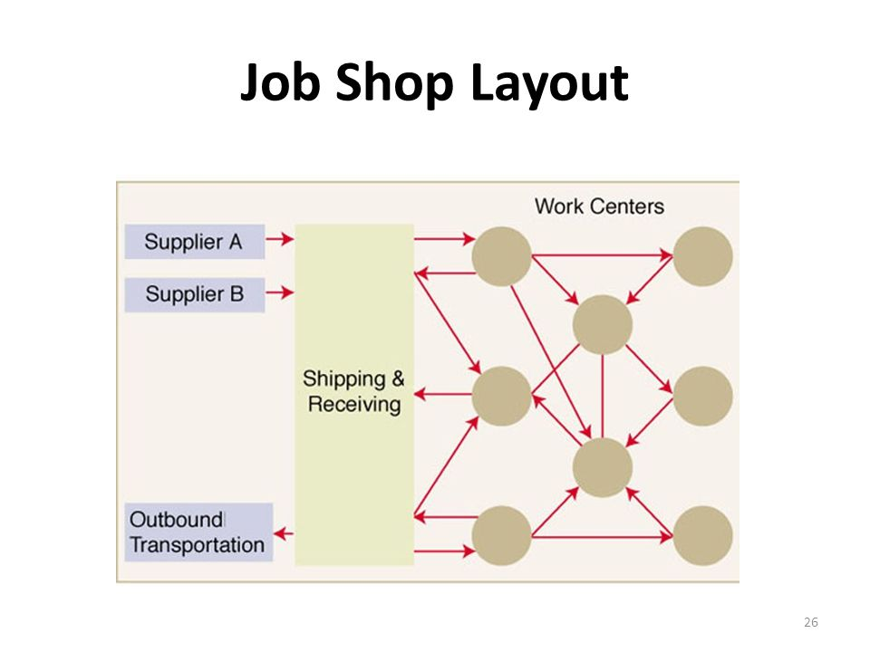 Job Shop Layout