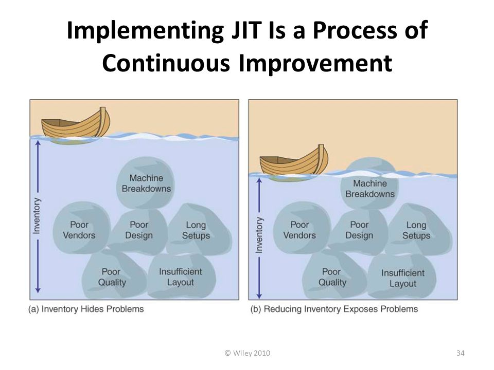 Implementing JIT Is a Process of Continuous Improvement