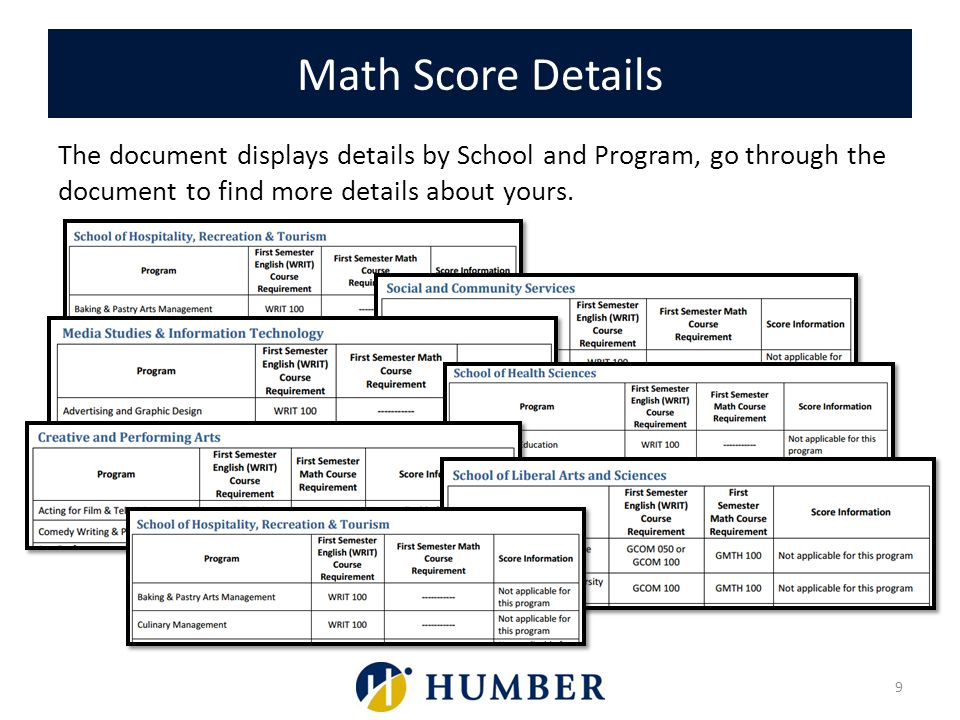 Math Score Details The document displays details by School and Program, go through the document to find more details about yours.