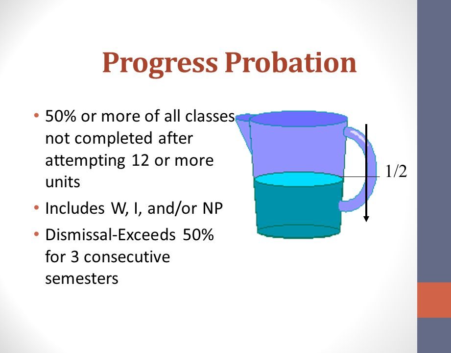 Progress Probation 50% or more of all classes not completed after attempting 12 or more units. Includes W, I, and/or NP.