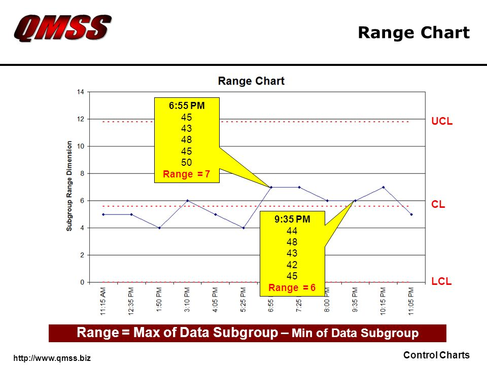 Range = Max of Data Subgroup – Min of Data Subgroup