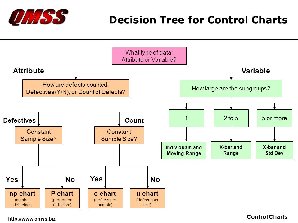 Decision Tree for Control Charts