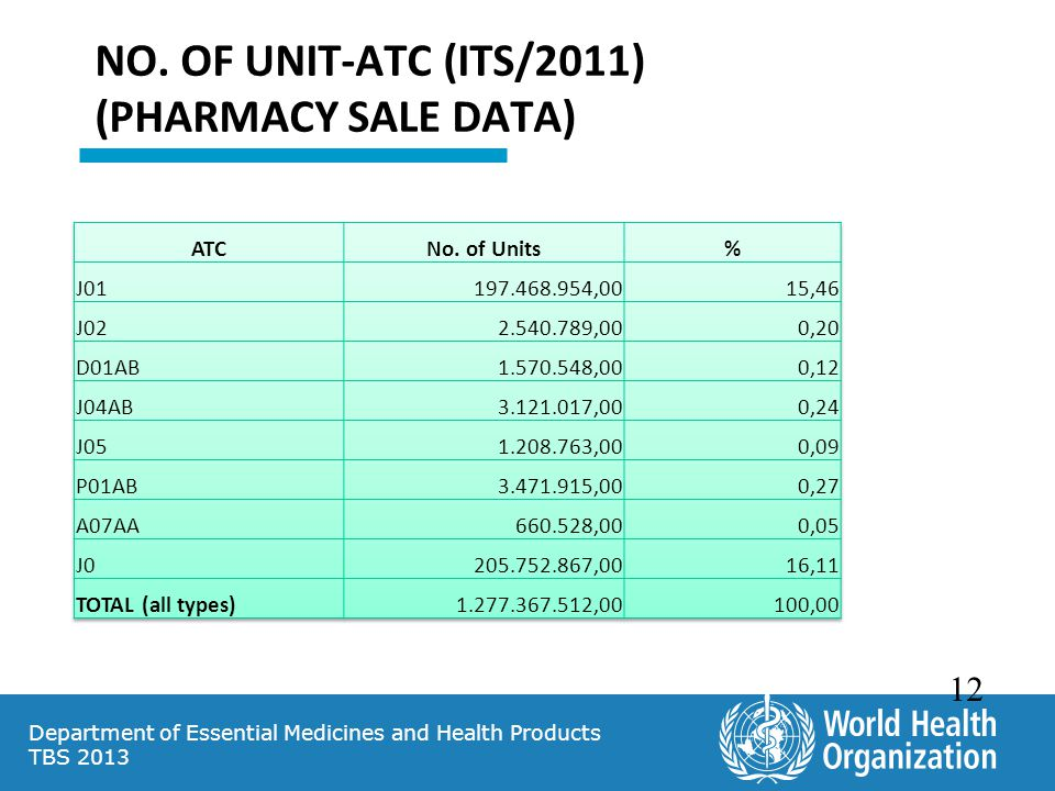 NO. OF UNIT-ATC (ITS/2011) (PHARMACY SALE DATA)