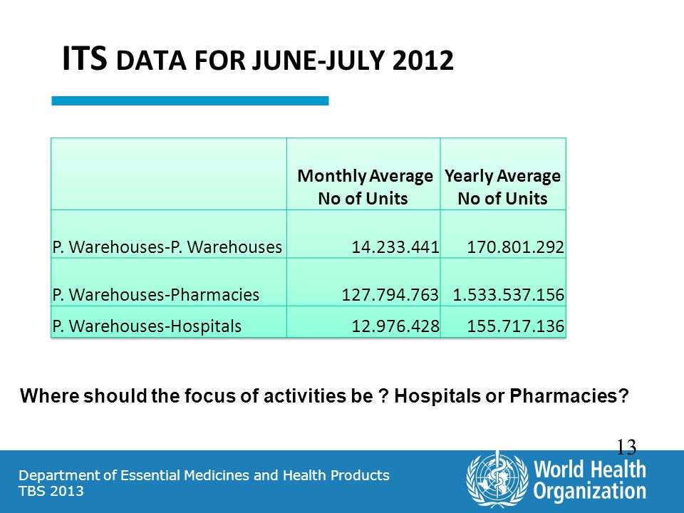 ITS DATA FOR JUNE-JULY 2012 Monthly Average No of Units Yearly Average