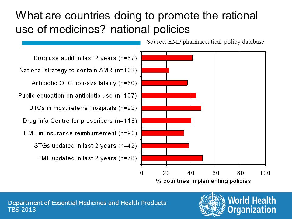 What are countries doing to promote the rational use of medicines