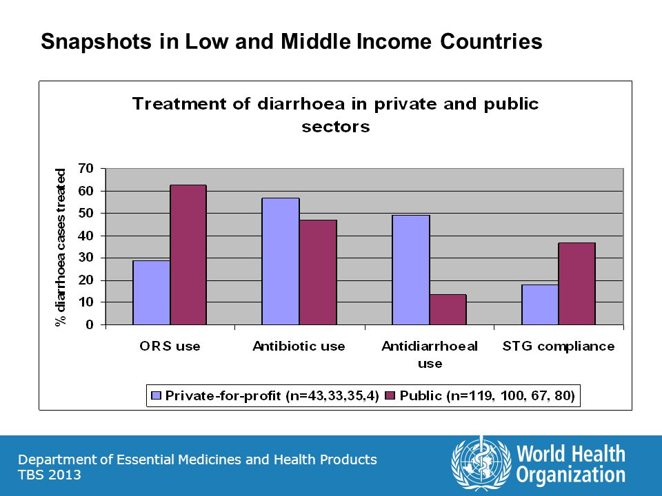 Snapshots in Low and Middle Income Countries