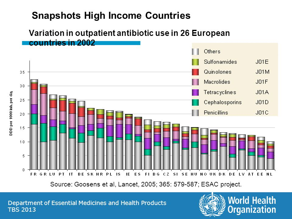 Snapshots High Income Countries