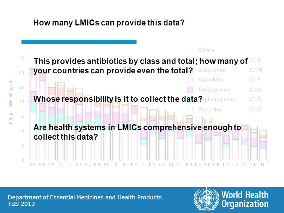 How many LMICs can provide this data
