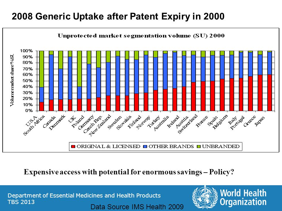 2008 Generic Uptake after Patent Expiry in 2000