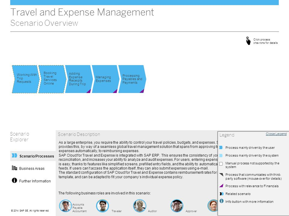Travel and Expense Management Scenario Overview