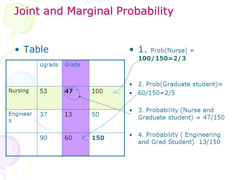 Joint and Marginal Probability