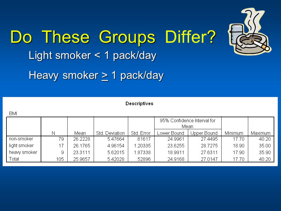 Do These Groups Differ Light smoker < 1 pack/day