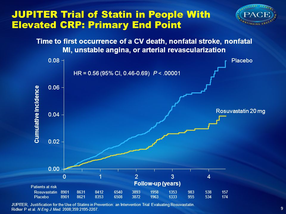 JUPITER Trial of Statin in People With Elevated CRP: Primary End Point