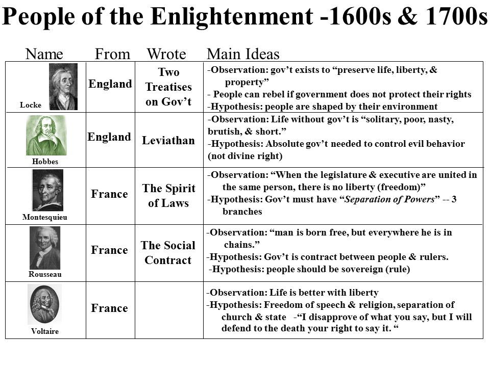 a comparison between the ruling styles and dominant religion between england and france France does not have an official state religion, but an overwhelming majority of the country's inhabitants identify as roman catholic islam and protestantism are the country's second- and third-largest religions, and there are also high numbers of people who do not adhere to any religion despite.