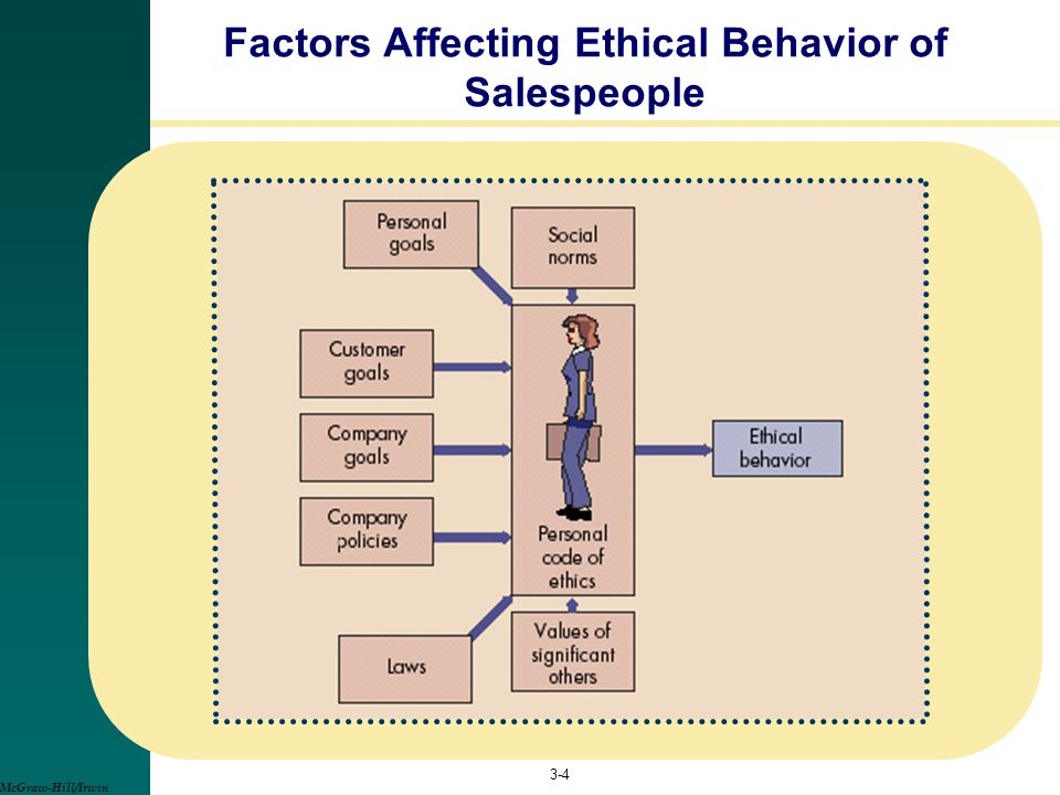 Factors Affecting Ethical Behavior of Salespeople