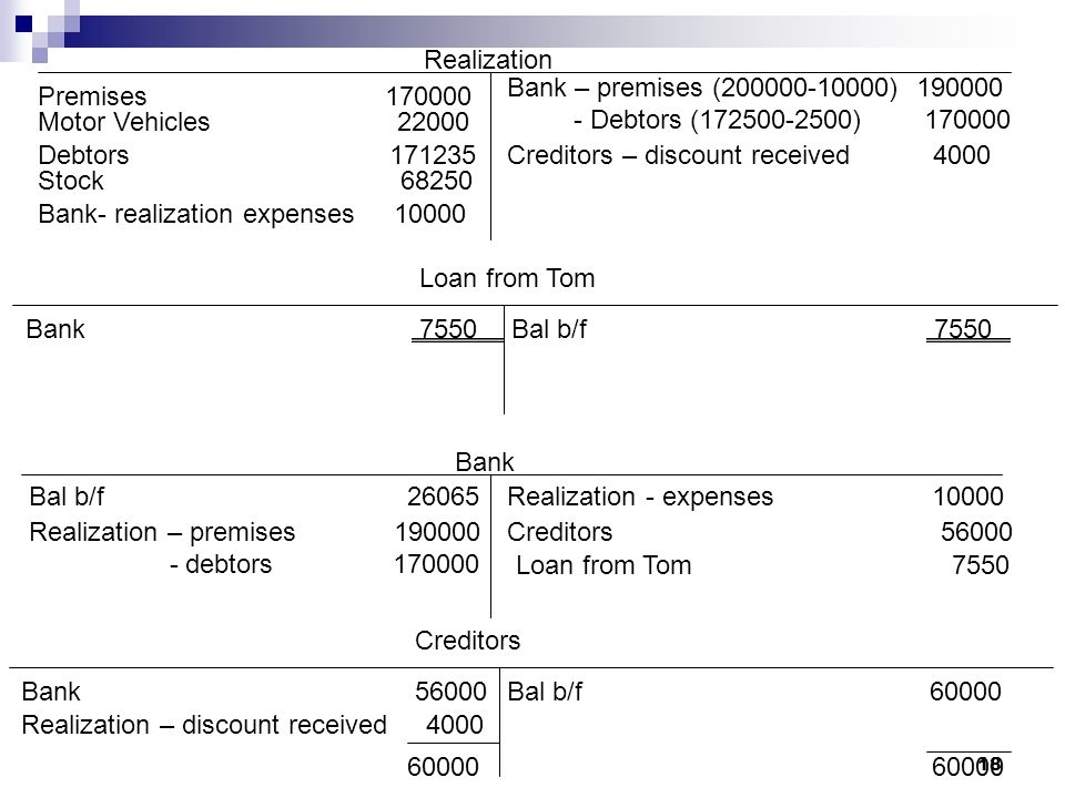Realization Bank – premises ( ) Debtors ( ) Premises