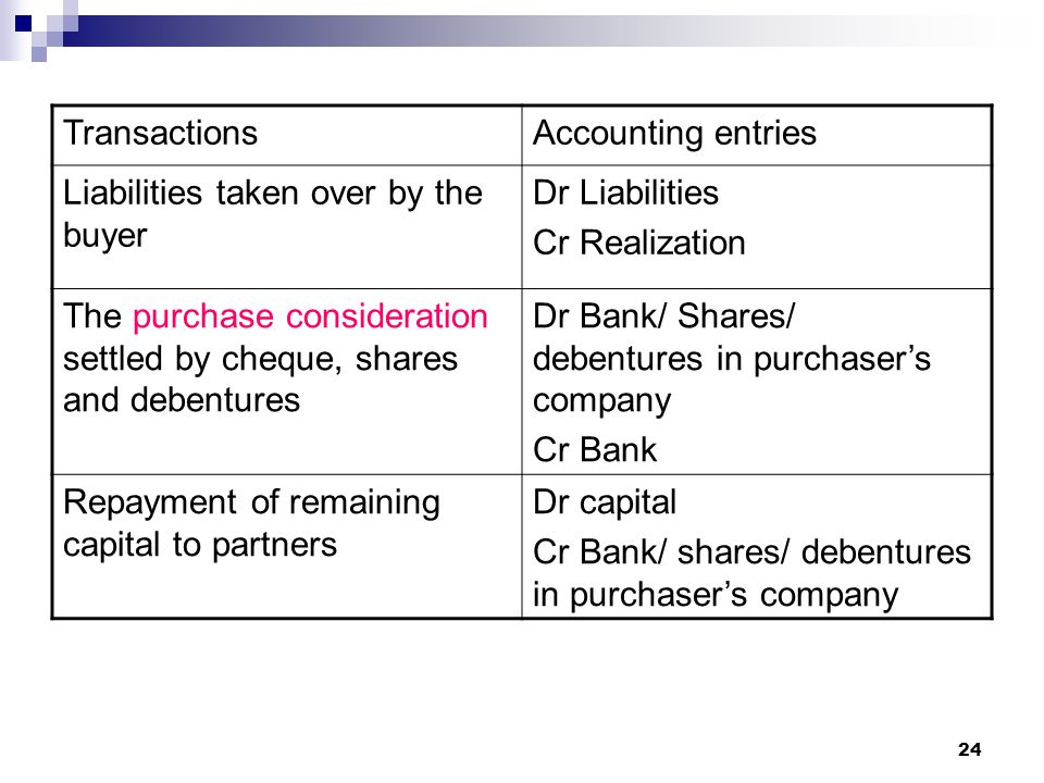 Transactions Accounting entries. Liabilities taken over by the buyer. Dr Liabilities. Cr Realization.