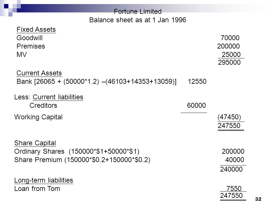 Fortune Limited Balance sheet as at 1 Jan Fixed Assets.