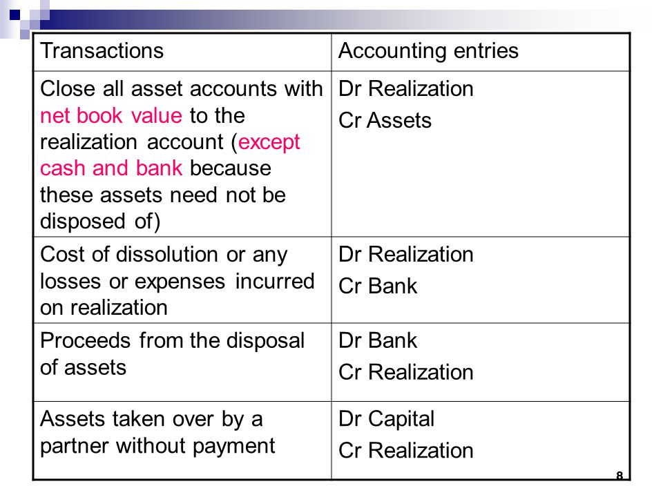 Transactions Accounting entries.