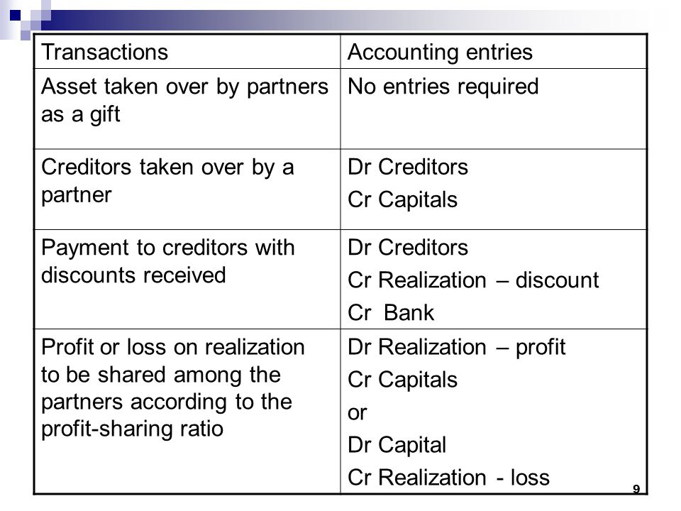 Transactions Accounting entries. Asset taken over by partners as a gift. No entries required. Creditors taken over by a partner.